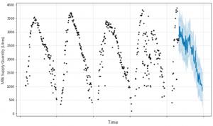 Interpretable Time Series Predictions | VistaMilk