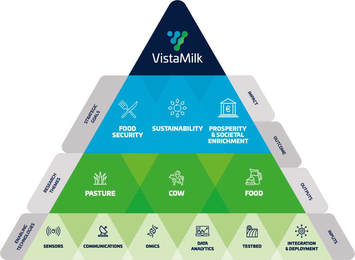 Research Overview | VistaMilk