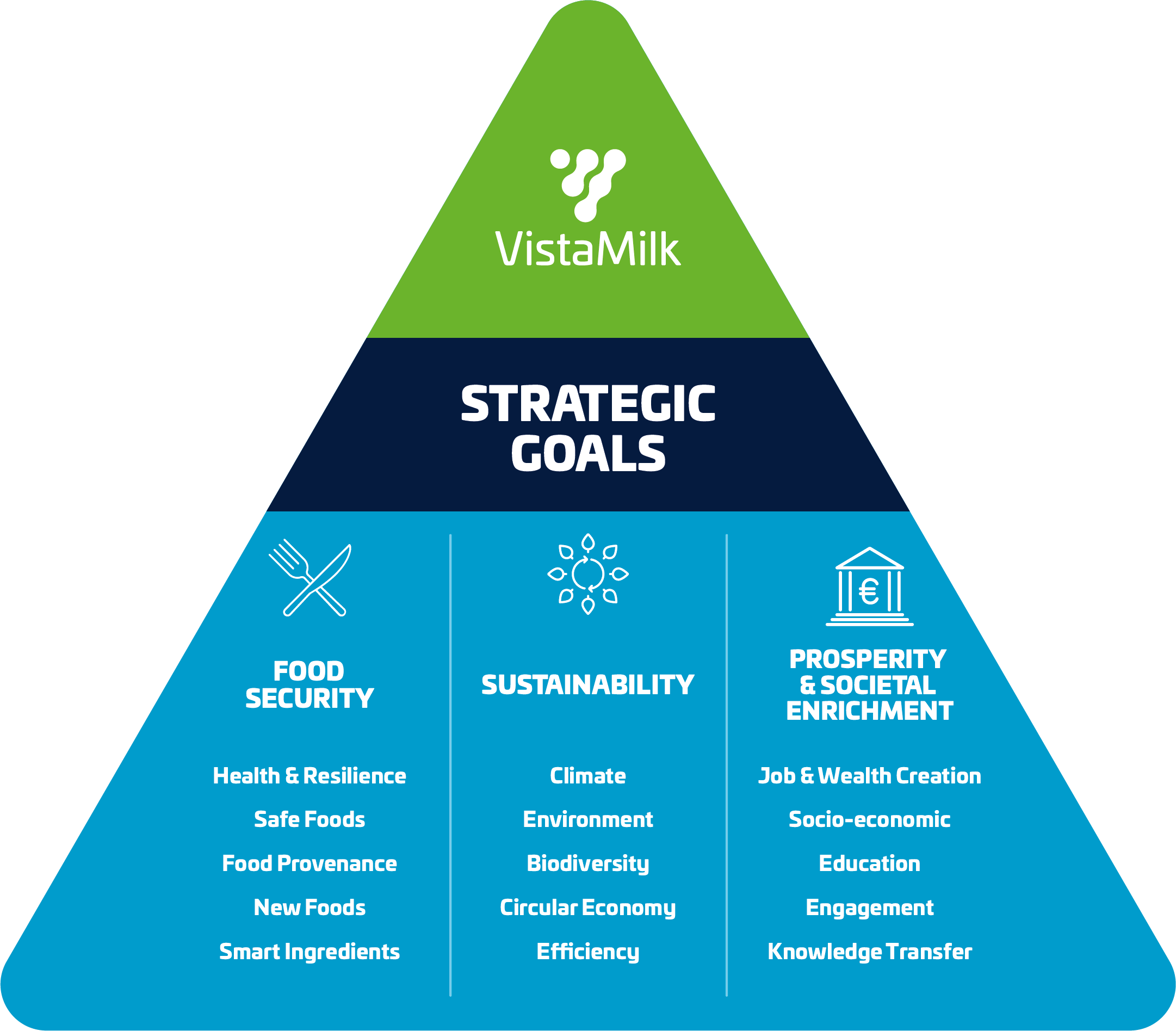 Strategic Goals | VistaMilk