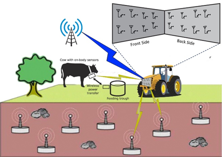 Agriwall: a surface to extend the wireless communication range of energy constrained sensing devices  | VistaMilk